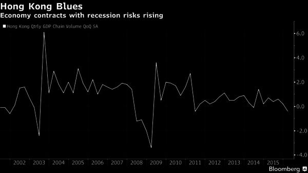 香港 GDP 季增率走勢圖 圖片來源:Bloomberg