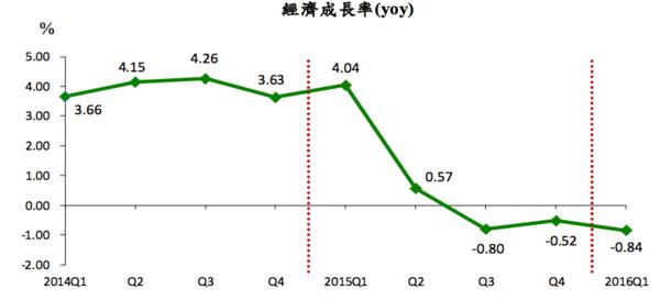 台灣GDP成長率走勢圖 (年增率) 圖片來源:行政院主計總處