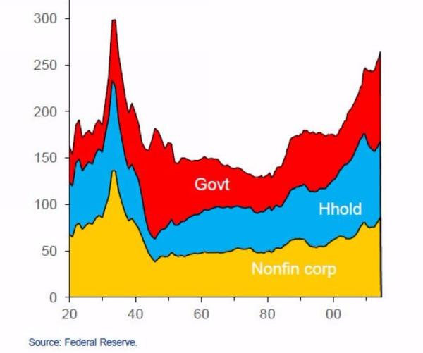 美國非金融業債務佔GDP之比重已達275% 圖片來源:Fed、Citi