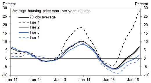 中國房市年增數據(圖取自Zero Hedge)