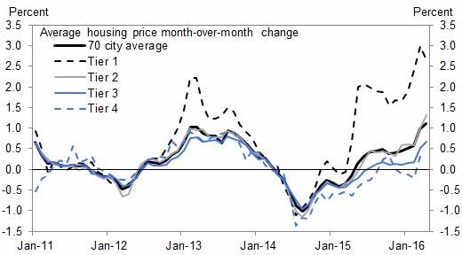 中國房市月增數據(圖取自Zero Hedge)