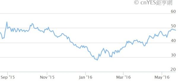 近半年布侖特油價走勢線圖。