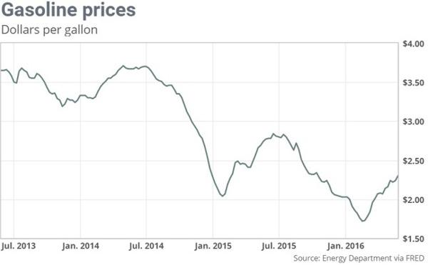 美國4年來汽油價格走勢線圖。