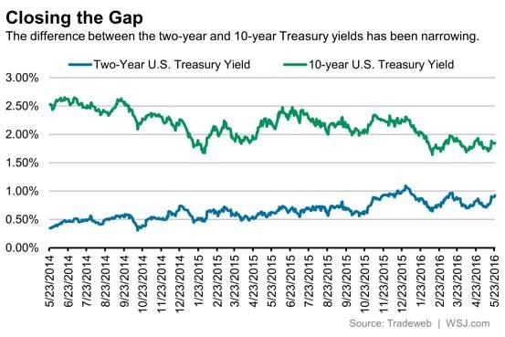 近幾年美國2年期公債殖利率走勢(藍線)與10年期公債殖利率走勢(綠線)對照圖。