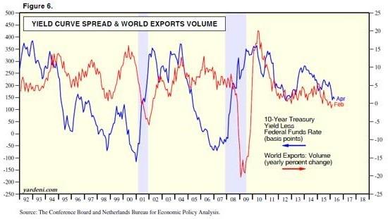 紅線:全球貿易量與一年前相較變化走勢。藍線:美國公債殖利率差趨勢線。