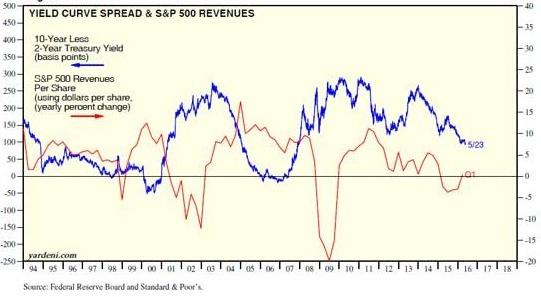 紅線:S&P 500指數成分企業營收與一年前相較變化曲線。藍線:美國公債殖利率差趨勢線圖。