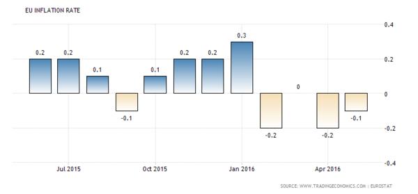 歐元區CPI走勢圖 (近一年以來表現) 圖片來源:tradingeconomics