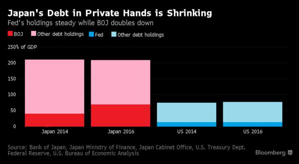 紅:日本央行所持之政府負債佔GDP比重之變化 藍:美國聯準會所持之政府負債佔GDP比重之變化 圖片來源:Bloomberg