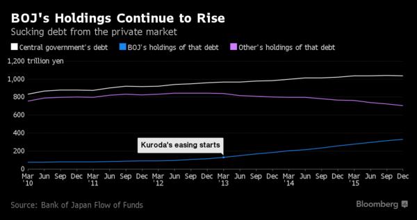 藍:日本央行所持之政府負債 紫:其他民間部門所持之政府負債 白:中央政府負債 圖片來源:Bloomberg