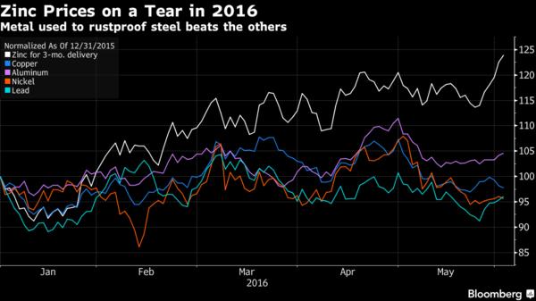 白:鋅價 藍:銅價 紫:鋁價 橘:鎳價 綠:鉛價 圖片來源:Bloomberg