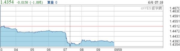 英鎊兌美元週一早盤走勢圖。