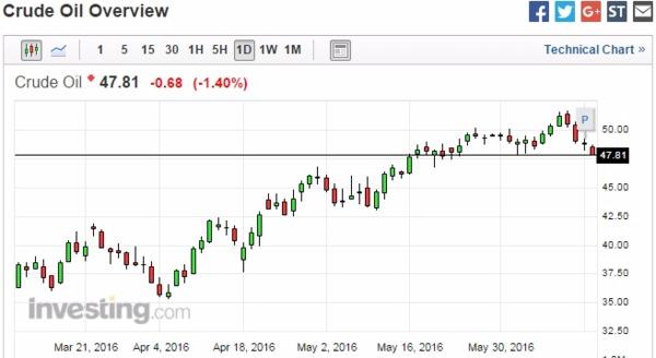 紐約輕原油 (WTI) 日線走勢圖 (近三個月以來表現) 圖片來源:Investing.com