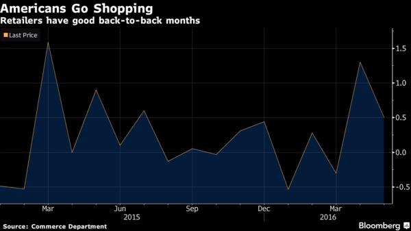 美國零售銷售數據月增率 (近一年來表現) 圖片來源:Bloomberg