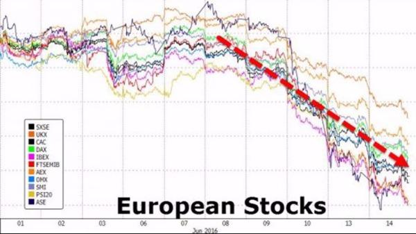 歐股盤後 - 德英法三大股市續破底!德銀、瑞信股價創歷史新低