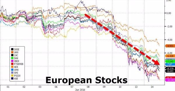歐洲各國股市六月份單月走勢圖 圖片來源:Zerohedge