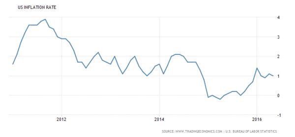 美國通膨率 (CPI) 走勢圖 (近三年以來表現) 圖片來源:tradingeconomics
