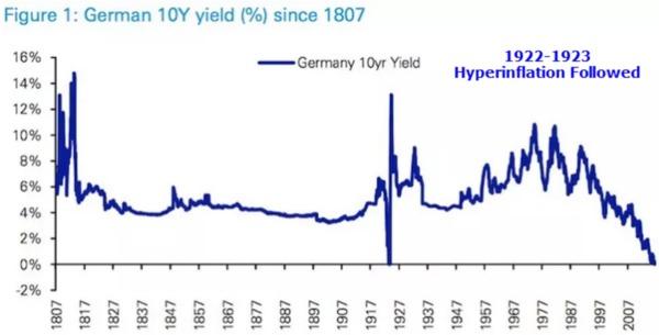 1807年至今的德國10年期公債殖利率走勢線圖。(來源:MishTalk部落格)