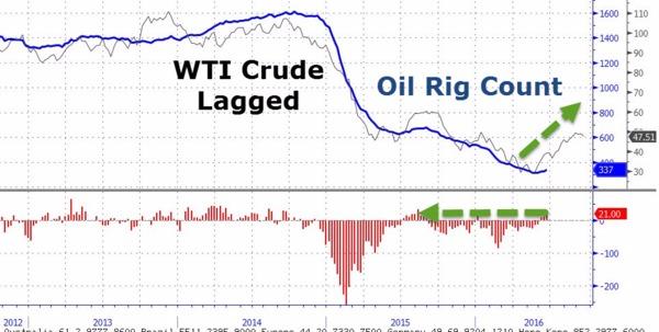 藍線:美國石油鑽井平台數 黑線:WTI油價 圖片來源:Zerohedge