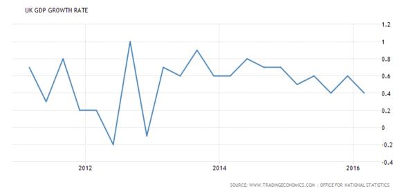 英國GDP成長率走勢圖  (近5年以來表現) 圖片來源:tradingeconomics