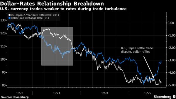 白:美、日 2 年期公債殖利率利差 藍:美元兌日元走勢圖 圖片來源:Bloomberg