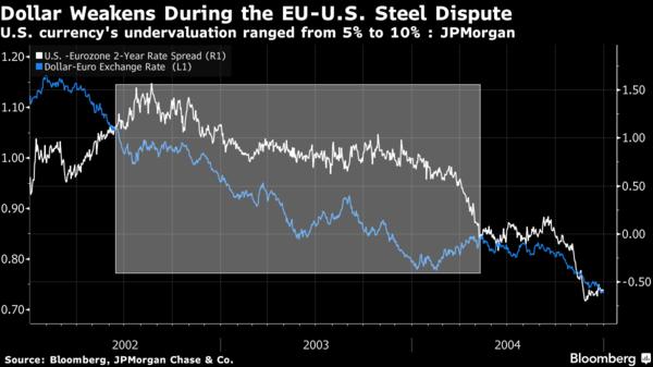 白:美、歐 2 年期公債殖利率利差 藍:美元兌歐元走勢圖 圖片來源:Bloomberg