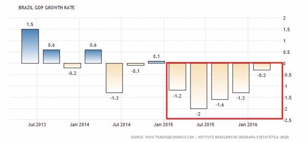 巴西GDP成長率走勢圖 圖片來源:tradingeconomics
