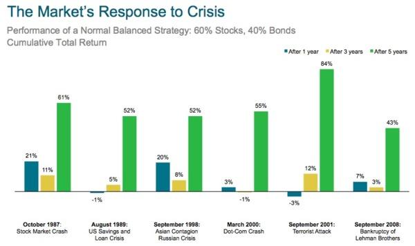 藍柱:危機1年後報酬率。黃柱:危機3年後報酬率。綠柱:危機5年後報酬率。