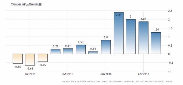 台灣通膨率近一年以來表現 圖片來源:tradingeconomics