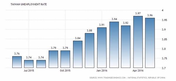 台灣失業率近一年以來表現 圖片來源:tradingeconomics