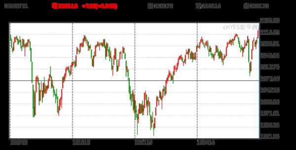 S&P 500 日線走勢圖 (近一年以來表現)