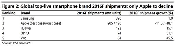 2016會計年度全球5大手機廠牌出貨量預估 圖片來源:凱基證券