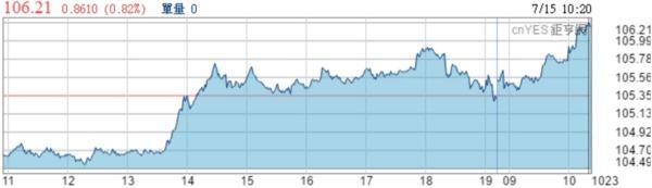美元兌日元今日走勢線圖。