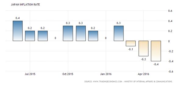 日本通膨率 (近一年以來表現) 圖片來源:tradingeconomics