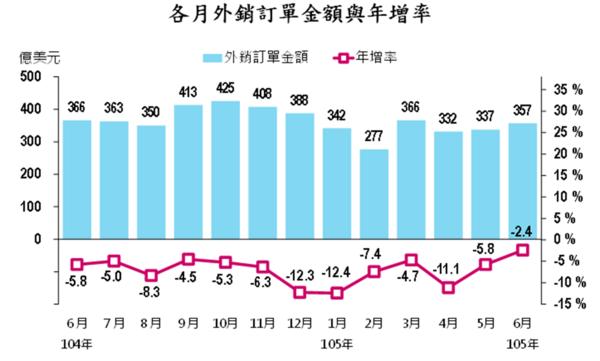 圖:取自經濟部統計處