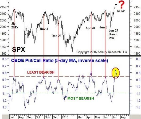 圖四:近年CBOE買賣權比走勢(藍線)與S&P 500指數走勢(黑線)對照圖。