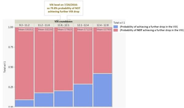 圖三:VIX指數在不同低檔區間的下跌機率柱狀比對圖。
