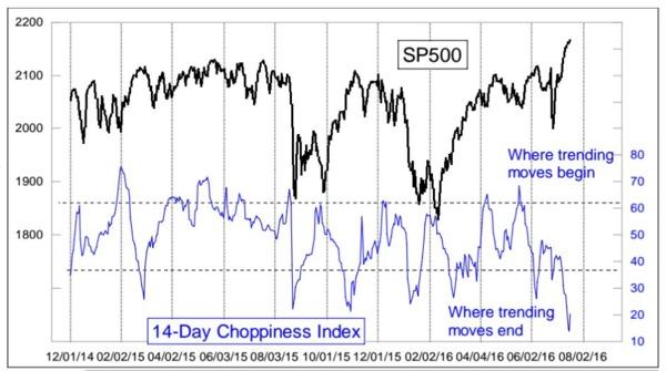圖二:近年美股14日波動指數(藍線)與S&P 500指數(黑線)走勢對照線圖。