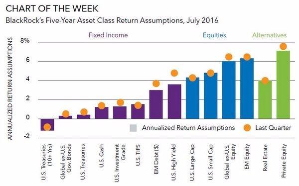 貝萊德預估未來五年僅新興市場股市、私募股權報酬率能超過 6% 圖片來源:BlackRock、Bloomberg