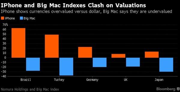 iPhone指數(橘柱)與大麥克指數(藍柱)所顯示,與美元相較高估或低估的貨幣。由左至右分別為:巴西里爾、土耳其幣、德國歐元、英鎊及日元。(來源:野村、彭博社)