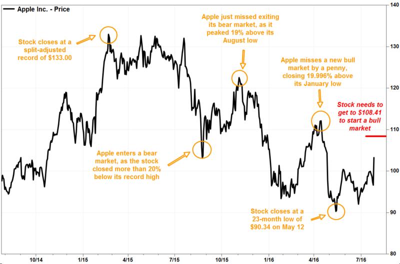 蘋果股價近年走勢圖。(來源:MarketWatch網站)