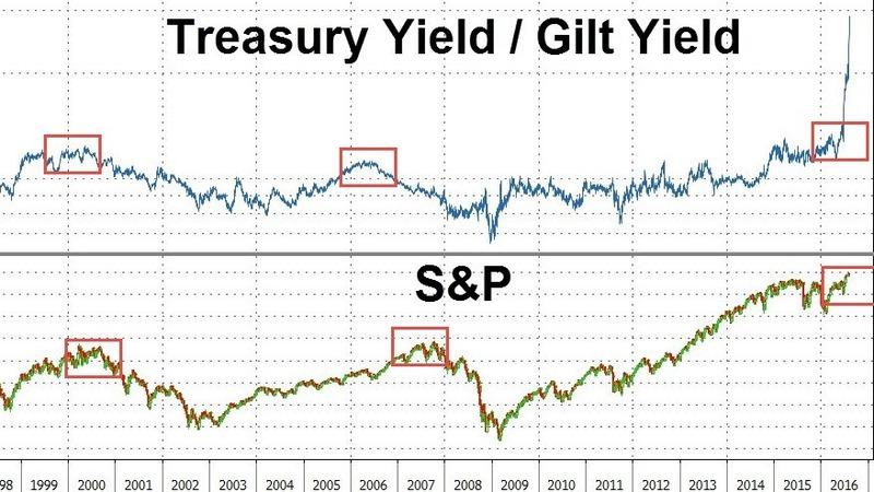 英美公債殖利率差歷年走勢,對照美股走勢。