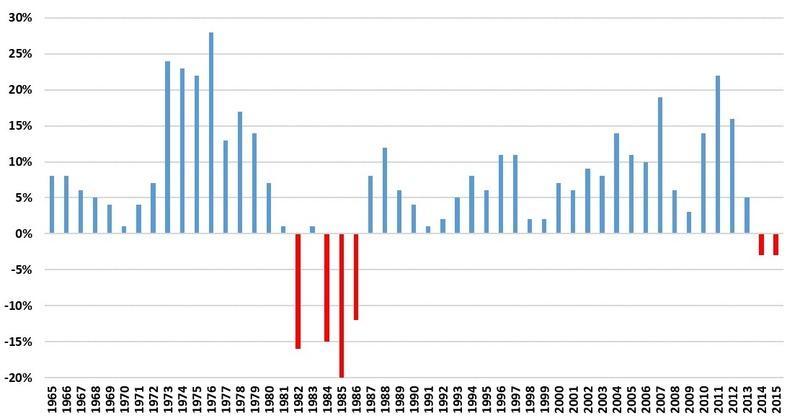 芝加哥Fed轄下第7區農地價格歷年變化。