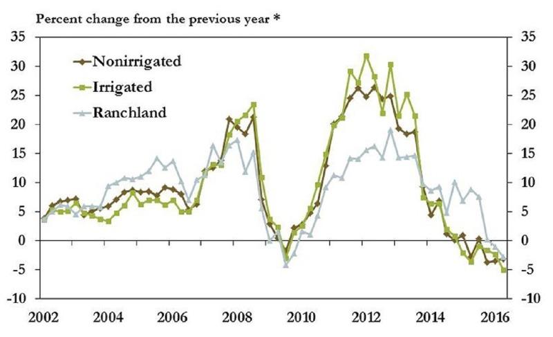 美國農地價格泡沫似乎正在破裂。(圖片來源:堪薩斯市Fed網站)