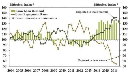 綠柱:農業貸款需求。深綠線:農業貸款展期或重組。淺綠線:農業貸款償還率。(圖片來源:堪薩斯市Fed)