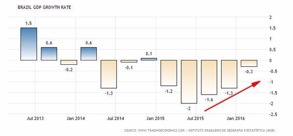巴西GDP走勢圖 (季增率) 圖片來源:tradingeconomics