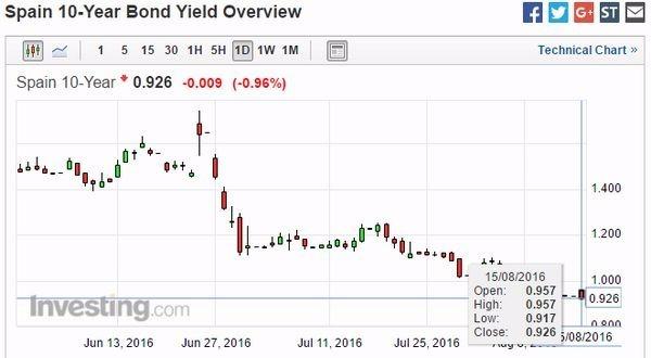 西班牙十年期國債殖利率日線走勢圖 圖片來源:Investing.com