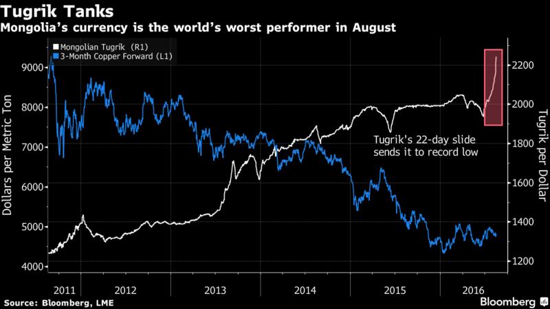 白:美元兌圖格里克日線走勢圖 藍:LME 3個月期銅走勢圖 圖片來源:Bloomberg
