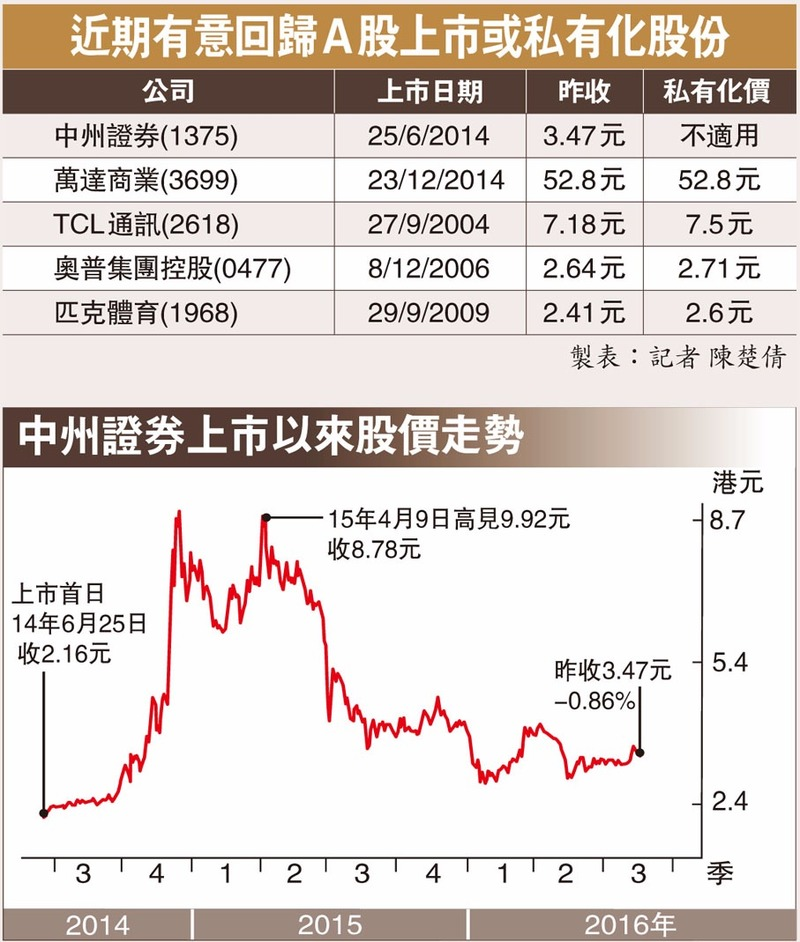 資料來源:香港文匯報