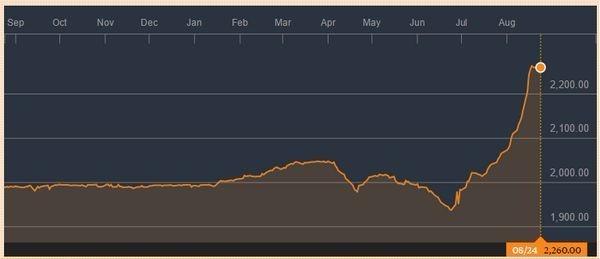 美元兌圖格里克日線走勢圖 (近一年以來走勢) 圖片來源:Bloomberg