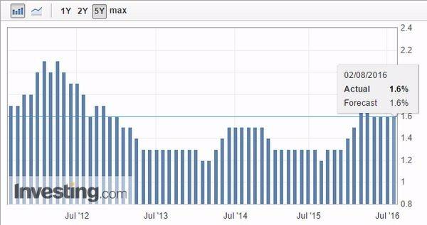美國核心個人消費支出物價指數 (PCE) 年增率 圖片來源:Investing.com